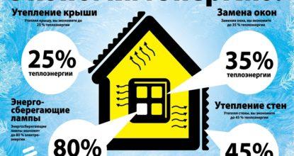 Энергосбережение в ЖКХ